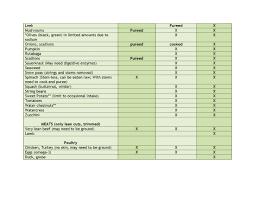 ibd aid foods list