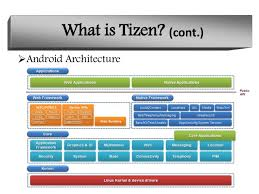 tizen vs android android vs tizen preseantation