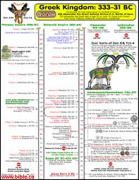 Maps Timeline Free Bible Maps Of Bible Times And Lands Printable And Public Use