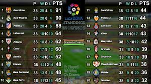 la liga table standings la liga table photos superepus news