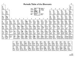periodic table basics pdf periodic table periodic table with masses and names periodic
