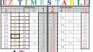 Multiplication Tables Pdf by Ez Times Table 3s To 8s Youtube