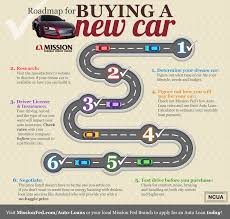Used Car Price Estimation by Car Loan Tips From Mission Fed
