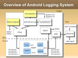 android log logging system of android