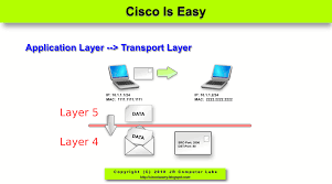 cisco and system security basics august 2010