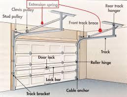 Overhead Door Manual Overhead Garage Door Installation Repair Low Headroom Opener