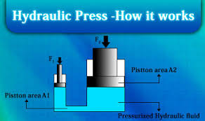 fluid pressure ck 12 foundation