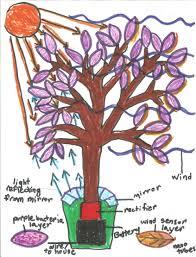 the solar tree