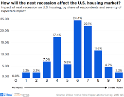 economists predict home value appreciation through 2017 to recession could hit by late 2019 experts say zillow research