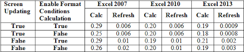 exploring conditional format performance part 3 what u0027s slow