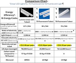 led tube lights vs fluorescent evolution of lighting energy cost attack