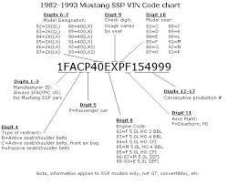 mustang vin lookup phone lookup dialer vin search key code