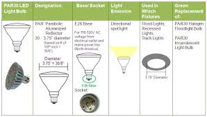 green topics how to go green par vs br bulbs what u0027s the