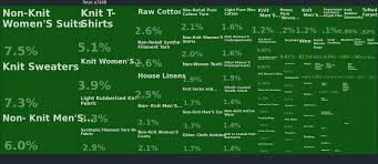 Home Furnishing Industry In India 2013 Global Fashion Industry Statistics International Apparel