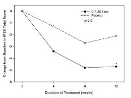 cialis 36 hour side effects amoxicilina clavulanico bula