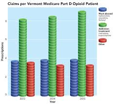 vermont leaders make a case for opiate prescription data