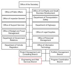 kentucky transportation cabinet jobs gis business model report
