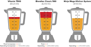 Ninja Mega Kitchen System The Truth About Horsepower In Blenders And Food Processors Cnet