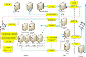 ibm sametime 9 overview and planning