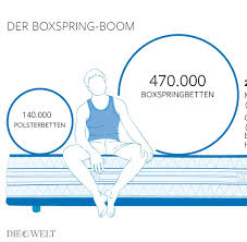 Ikea Gutschein Schlafzimmer 2014 Boxspring Betten Erobern Deutsche Schlafzimmer Welt