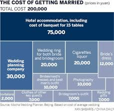wedding planner prices the high price of saying i do
