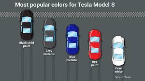 what is the most popular color for a kitchen cabinet this is tesla s most popular car color marketwatch