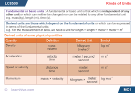 learnhive icse grade 9 physics estimation and units lessons