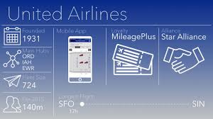 united airlines quick facts youtube