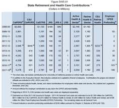 calpers retirement calculator table calpers state rate doubles in decade to 6 billion calpensions