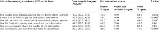Seeking Ratings Information Seeking Experience Ratings Of Cancer Information