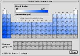 Periodic Table Diagram Atpm 8 08 Review Periodic Table Programs