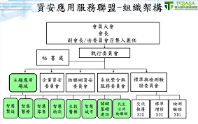 test si鑒e auto tcs 報名資訊 2018 國際資訊安全組織臺灣高峰會 international