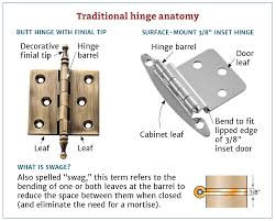 How To Fix Kitchen Cabinet Hinges How To Choose The Right Hinges For Your Project Rockler How To