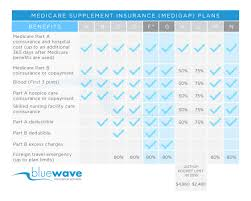 Cost Plan Cigna Medicare Supplement Plans F G U0026 N Review