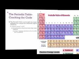 cracking the periodic table code pogil periodic table youtube