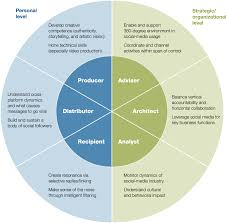 Examples Of Teamwork Skills For A Resume by Six Social Media Skills Every Leader Needs Mckinsey U0026 Company
