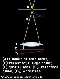 Monochromatic Light Monochromatic Light Optics Britannica Com
