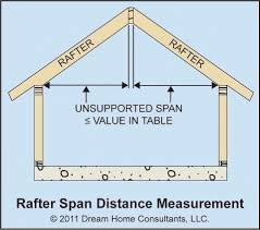 Hip Roof Design Calculator by Ceiling Joist And Rafter Spans Home Owners Networkhome Owners