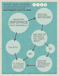 si e social but infographic