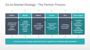 chart diagram with business partnering terms slidemodel