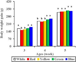 vital l full spectrum light for birds the relationship of spectral sensitivity with growth and