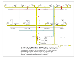 mobile home plumbing systems plumbing network diagram pdf