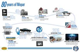 mopar jeep logo mopar brand turns 80 years old will celebrate with special models