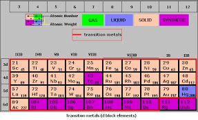 Most Reactive Metals On The Periodic Table Metals And Non Metals