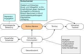 immunschwäche symptome morbus meniere symptome