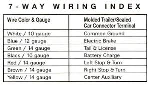 rv junction box wiring diagram the primary wire gauges within