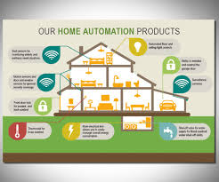 Smart Home Ideas Home Security Design Internet Of Things Smart Home Security With