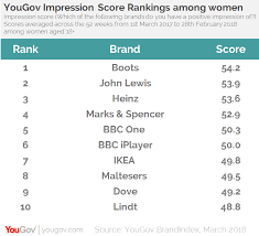womens boots marks and spencer yougov boots replaces m s as the top brand among
