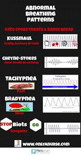 abnormal breathing patterns all nurses should know u2014 abnormal