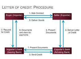 Letter Of Credit Validity products services albatross fund
